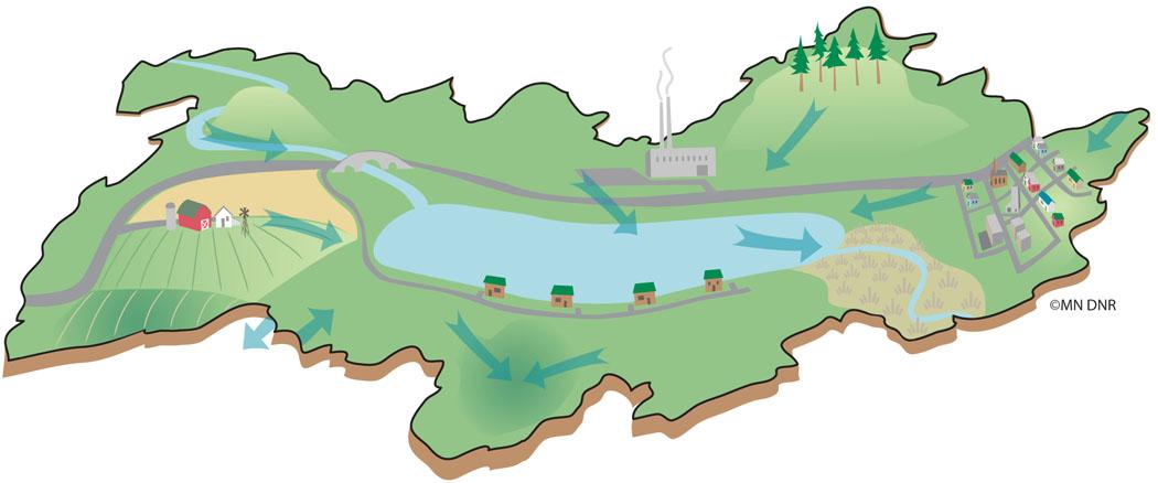 Watershed Model
