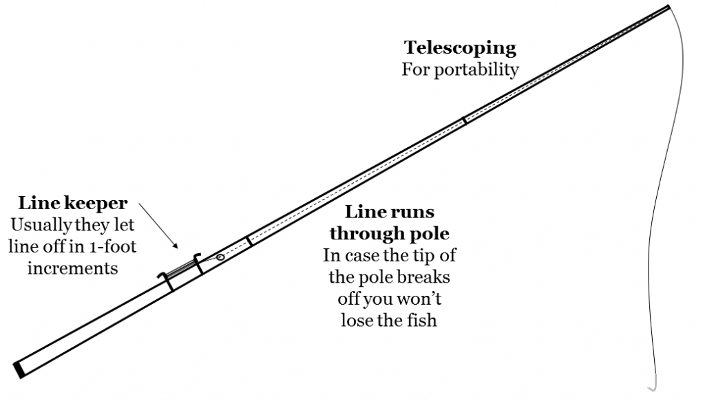 Diagram of a cane fishing pole