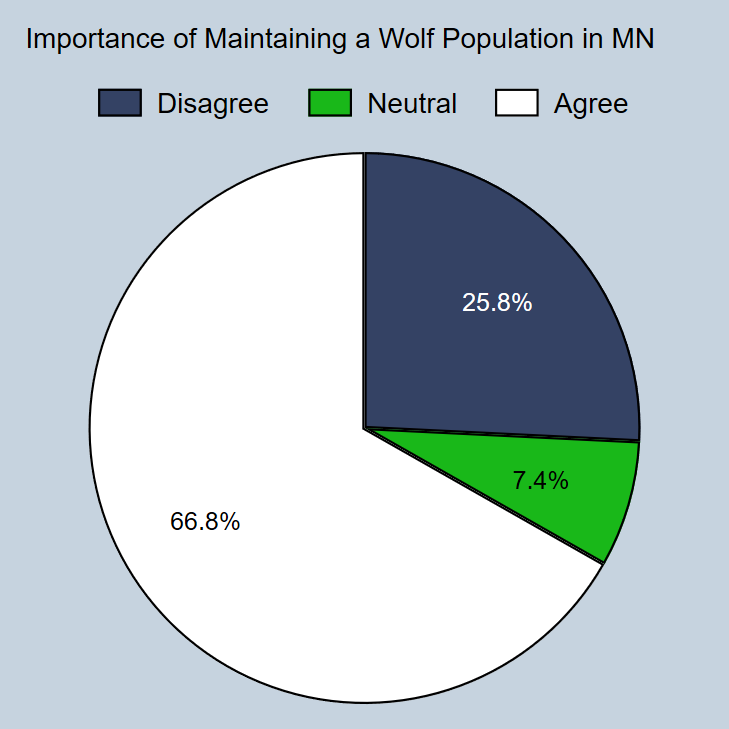 Minnesota hunters' attitudes about maintaining a wolf population