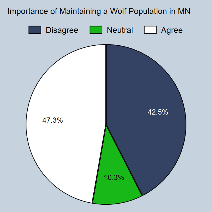 Livestock producers' attitudes about maintaining a wolf population