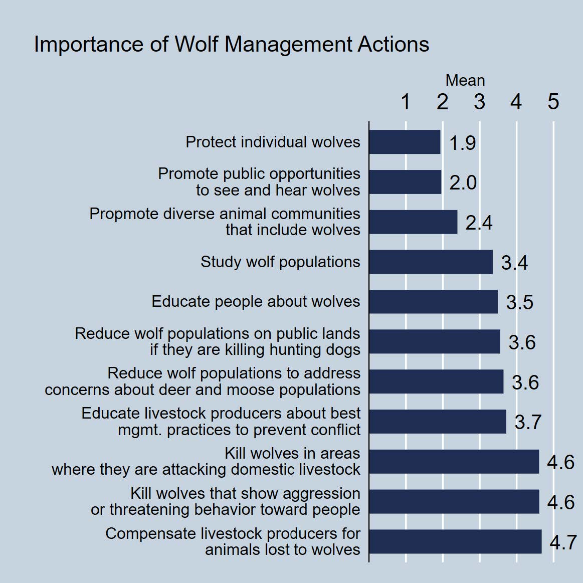 Livestock producers' attitudes about wolf managagement topics.