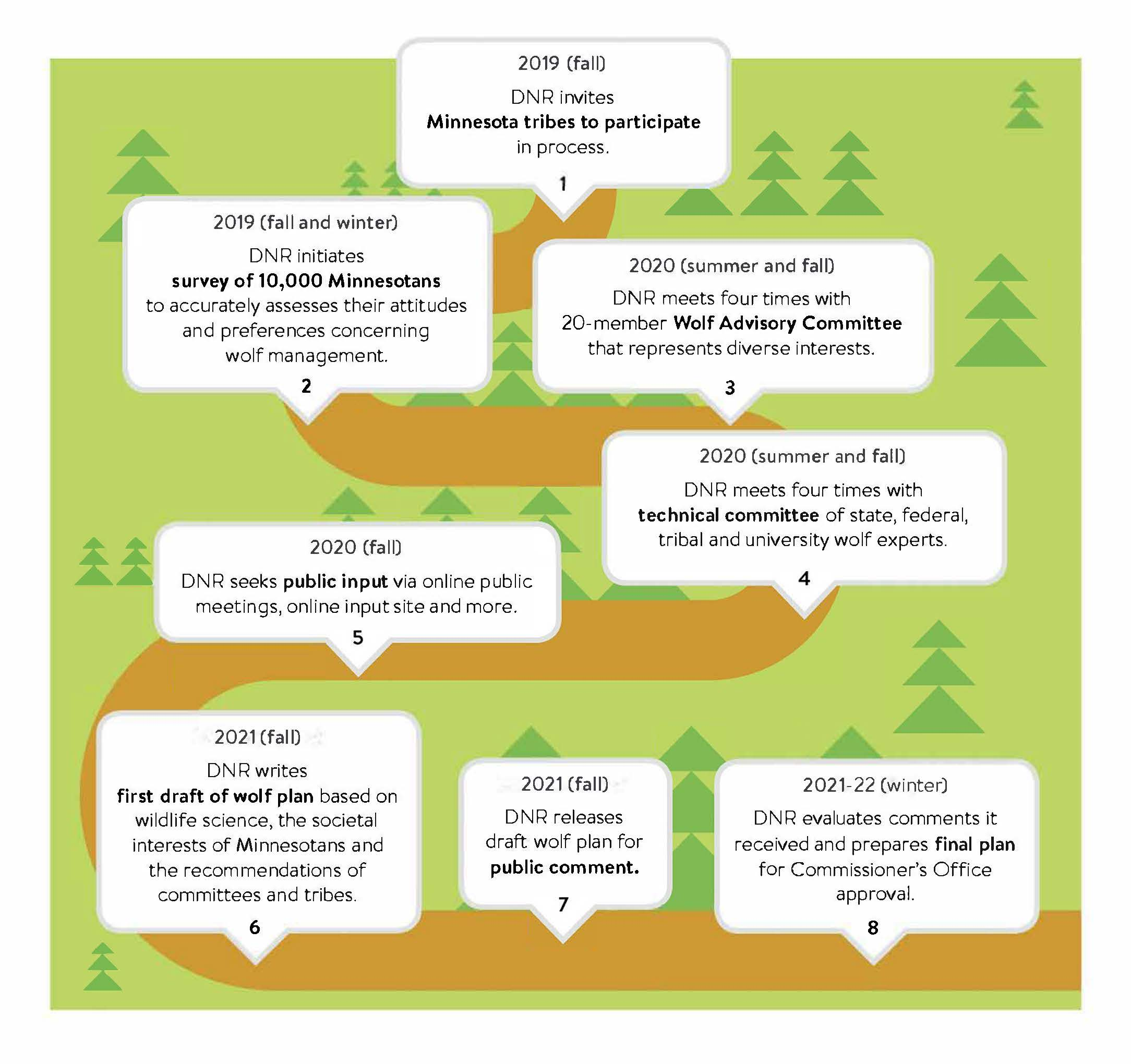 Path to update graphic with trail and bubbles that state: 2019 fall DNR invites Minnesota tribes to participate in process; 2019 fall and winter DNR initiates survey of 10,000 Minnesotans to accurately assesses their attitudes and preferences concerning wolf management. 2 2020 summer and fall DNR meets four times with 20-member Wolf Advisory Committee that represents diverse interests. 2020 fall DNR seeks public input via online public meetings, online input site and more. 5 2020 summer and fall DNR meets four times with technical committee of state, federal, tribal and university wolf experts. 4 2021 summer, DNR writes first draft of wolf plan based on wildlife science, the societal interests of Minnesotans and the recommendations of committees and tribes. 6 2021 summer, DNR releases draft wolf plan for public comment.7 2021 fall DNR evaluates comments it received and prepares final plan for Commissioner's Office approval. 8