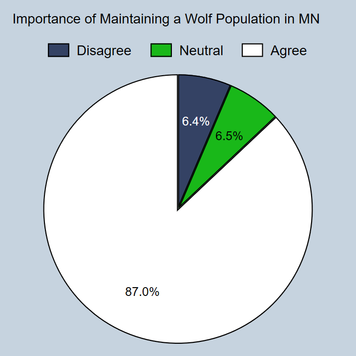 Minnesota residents' attitudes about maintaining a wolf population.