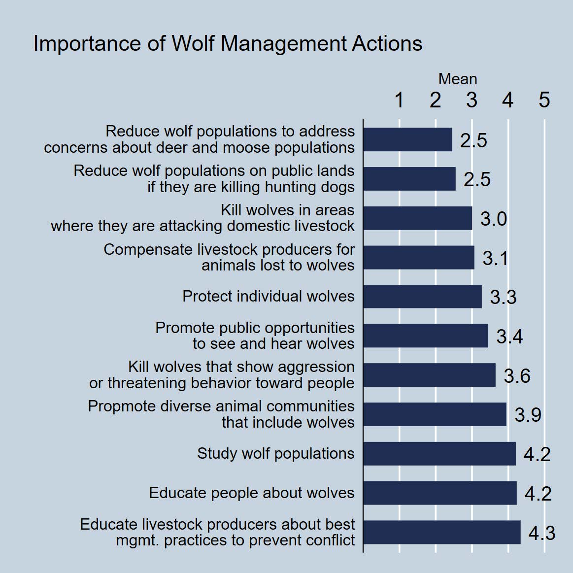 Minnesota residents' attitudes about wolf management topics.