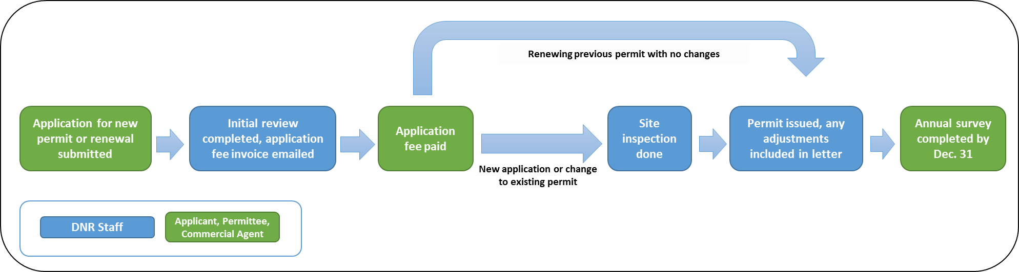 Diagram depicting the APM permit approval process.