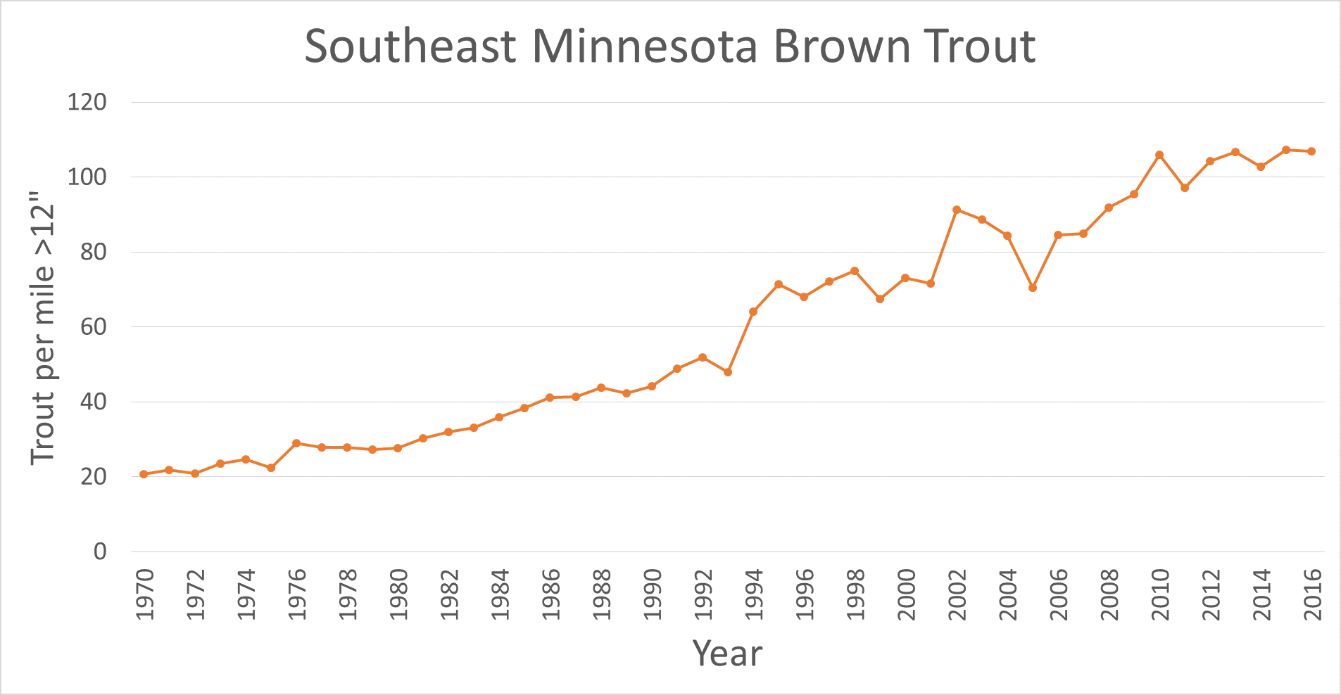 Chart showing brown trout population trend in southeast Minnesota