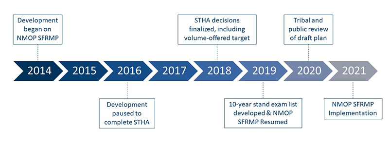 timeline of NMOP SFRMP planning. Text is paragraph above.