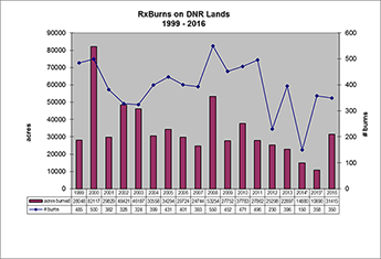bar Chart: 1999-2011 Prescribe burn accomplishments on DNR lands.