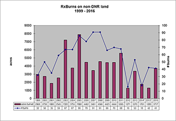 Bar Chart: 1999-2010 Prescribe burns accomplishments on Non-DNR lands)