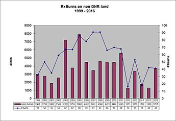 Bar Chart: 1999-2010 Prescribe burns accomplishments on Non-DNR lands)