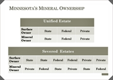 Image of table showing the different types of surface and mineral estate combinations