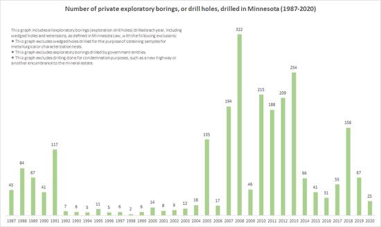Drilling 1987-2019