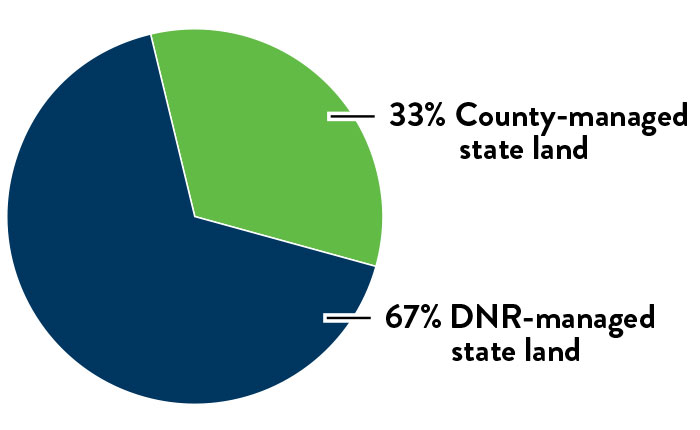 Pie chart of DNR and County managed lands. 33 percent is county managed and 67 percent is DNR managed state land