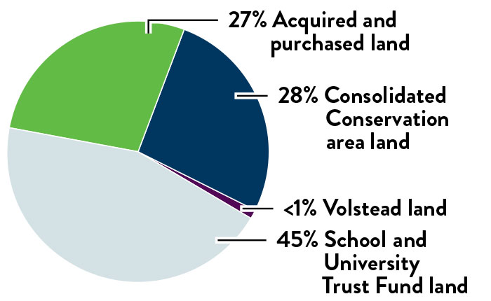 Pie chart of DNR managed lands by land type. 27 percent is Aquired and purchased land. 28 percent is consolidated conservation area land. Less than 1 percent is Volstead land. 45 percent is School and university trust fund land.