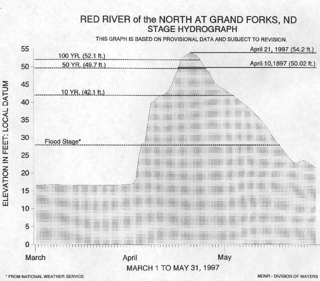 Red River hydrograph