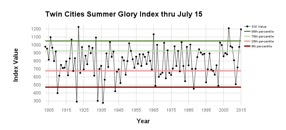 Graph of Summer Glory Index thru July 15