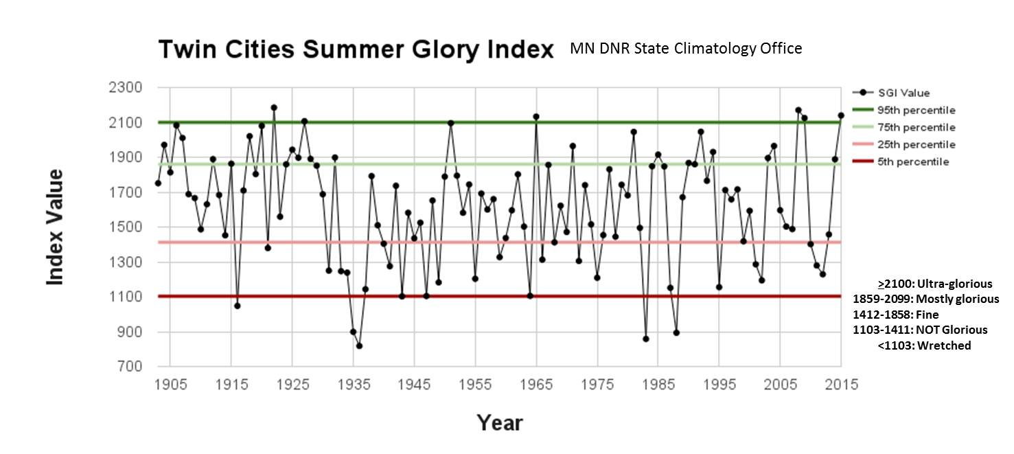 graph of annual Summer Glory Index Values