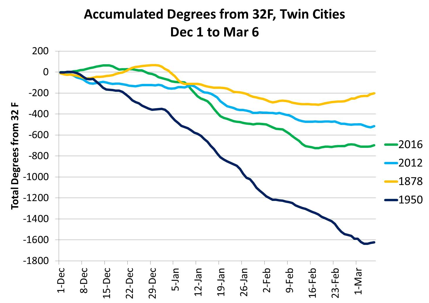 Accumulated Degrees from 32F Twin Cities: Dec 1, 2015 to March 2, 2016