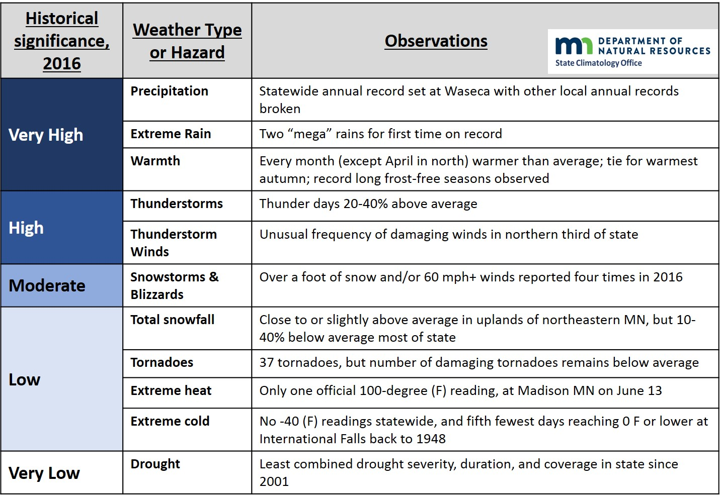 Snapshot table showing historical significance of different types of weather in Minnesota in 2016