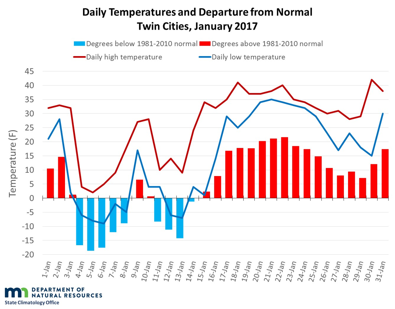 Graph of January 2017 temperatures and departures in the Twin Cities