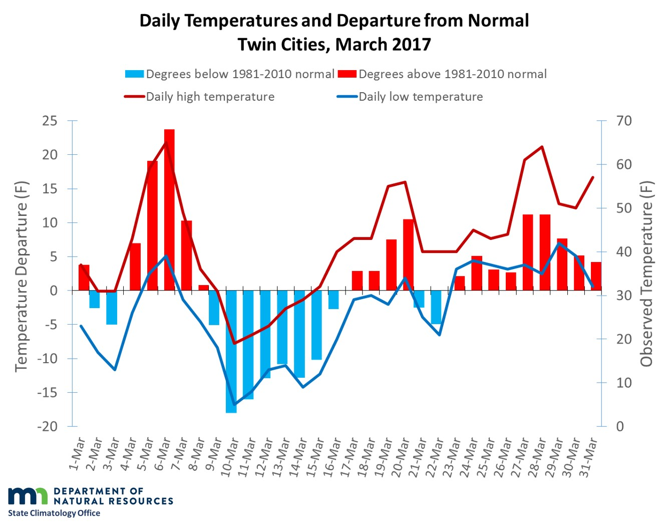 Graph of March 2017 temperatures and departures in the Twin Cities