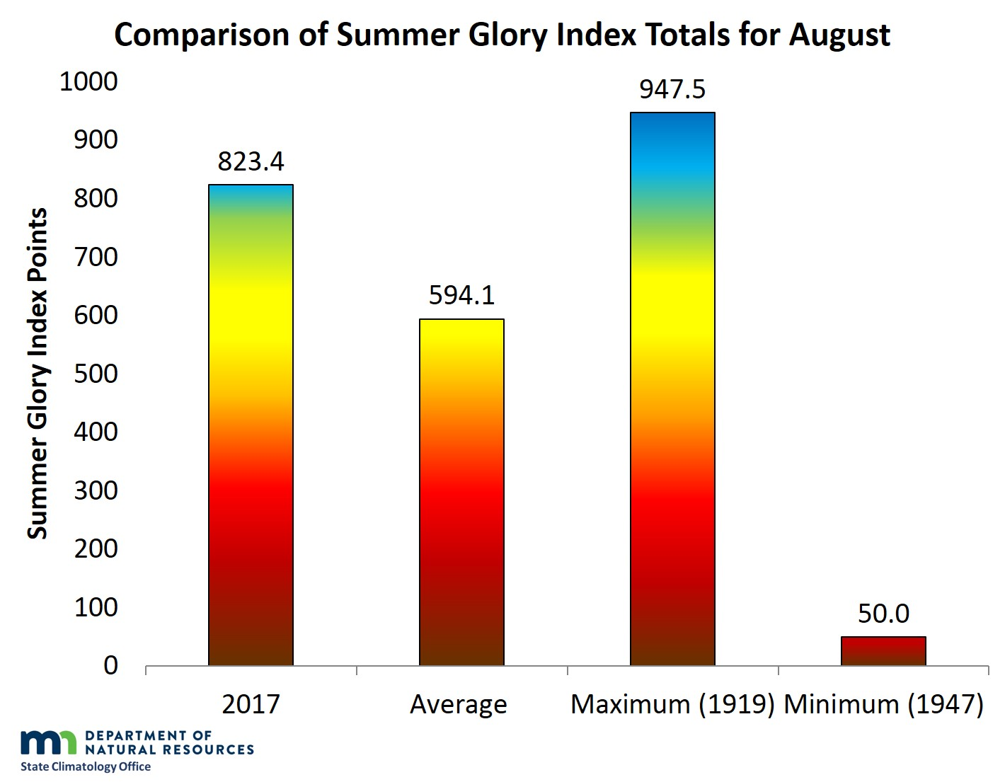 Comparison of Summer Glory Index values for August
