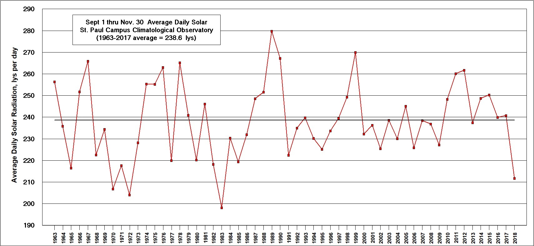 Solar Radiation for September 1 to November 30 from the U of M St. Paul Campus