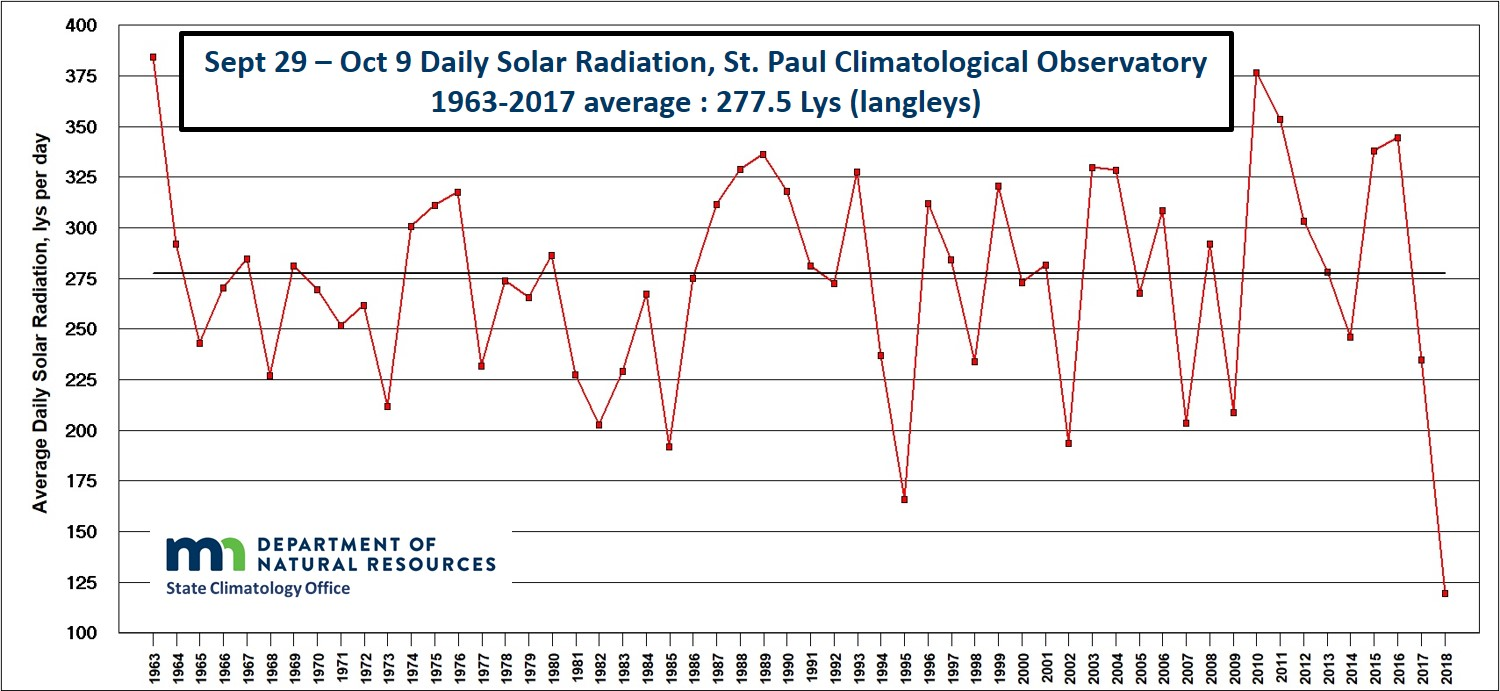 Solar Radiation for September 29 to October 9 from the U of M St. Paul Campus