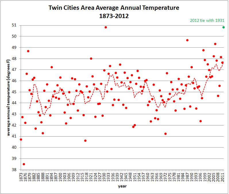 Average Annual Temperature for the Twin Cities 1873-2012