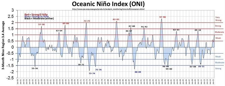 El Niño and La Niña episodes