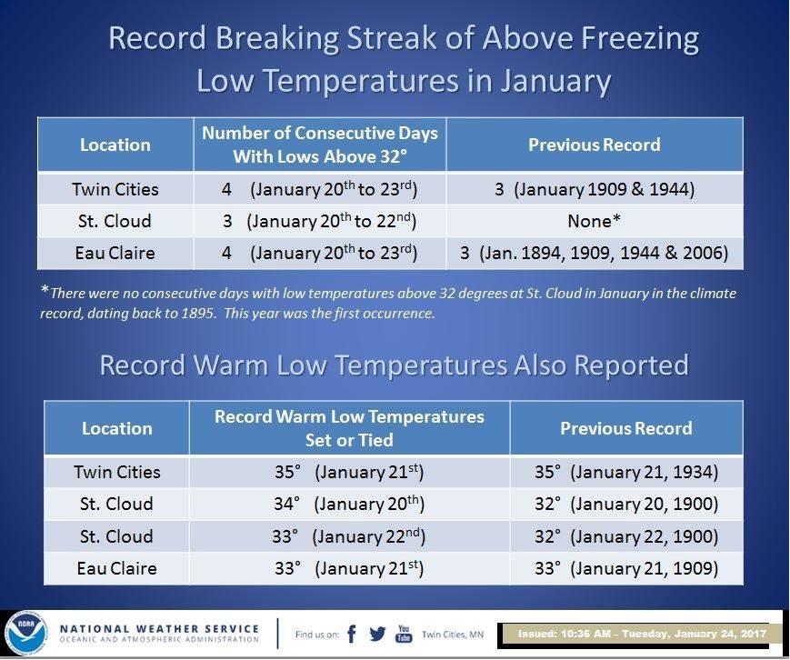 January Thaw Statistics