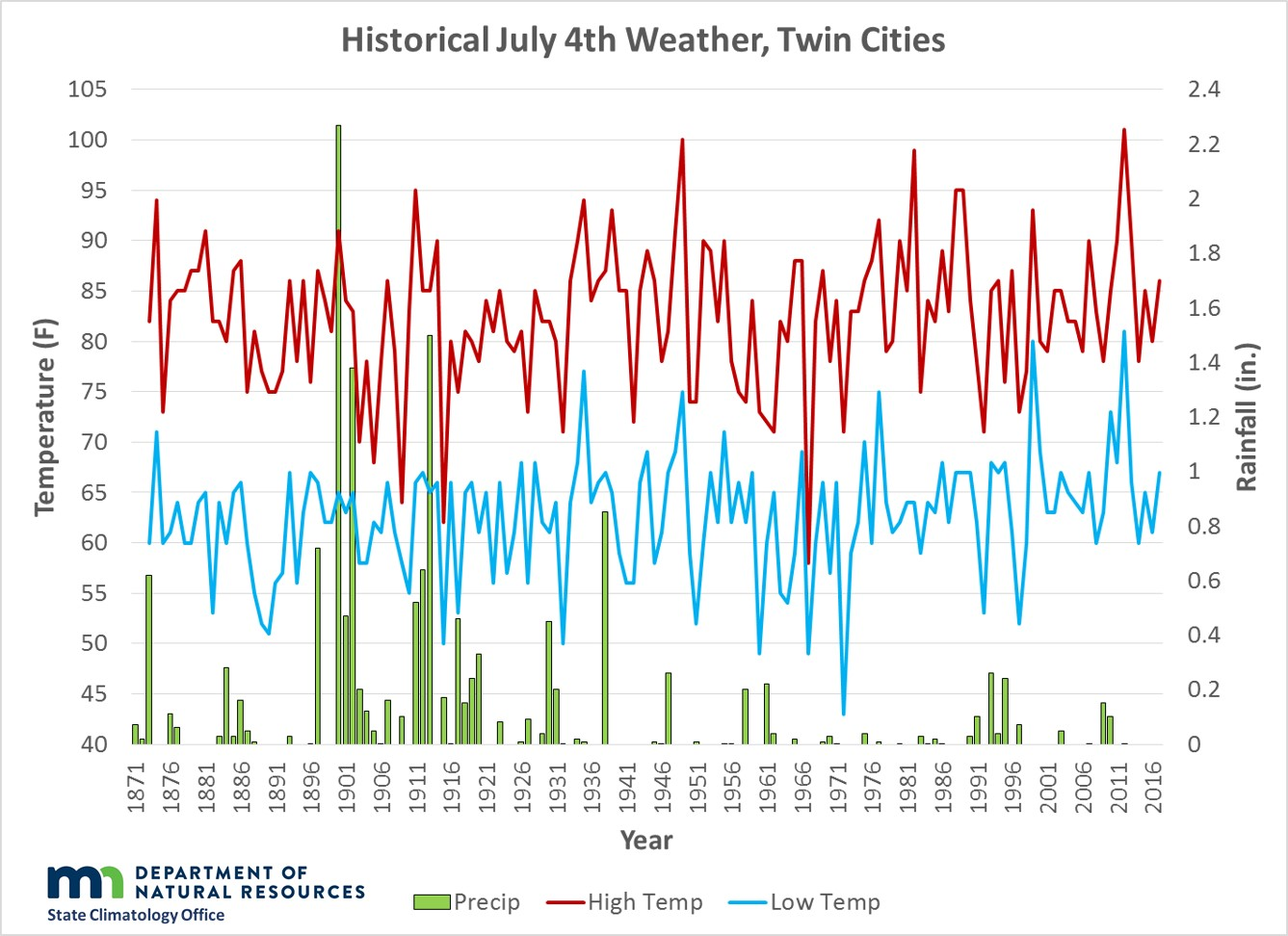 July 4th High/Low Temperatures (F) and Precipitation (in)