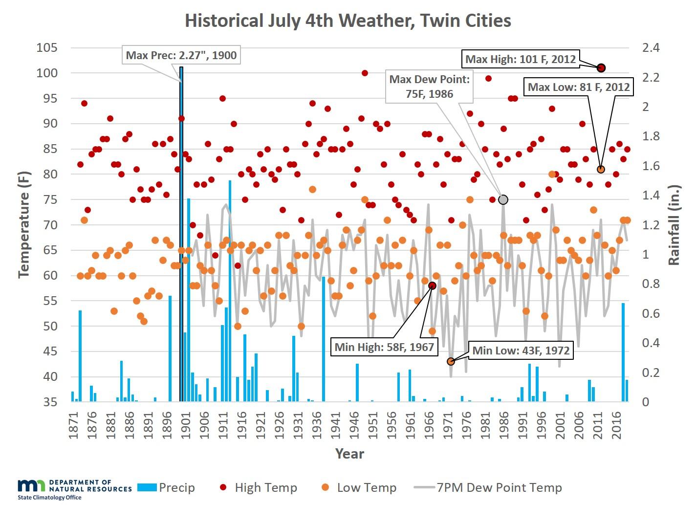 climate graph