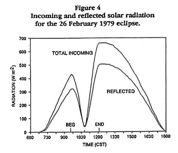Solar radiation at the St. Paul Campus Climate Observatory: February 26, 1979.
