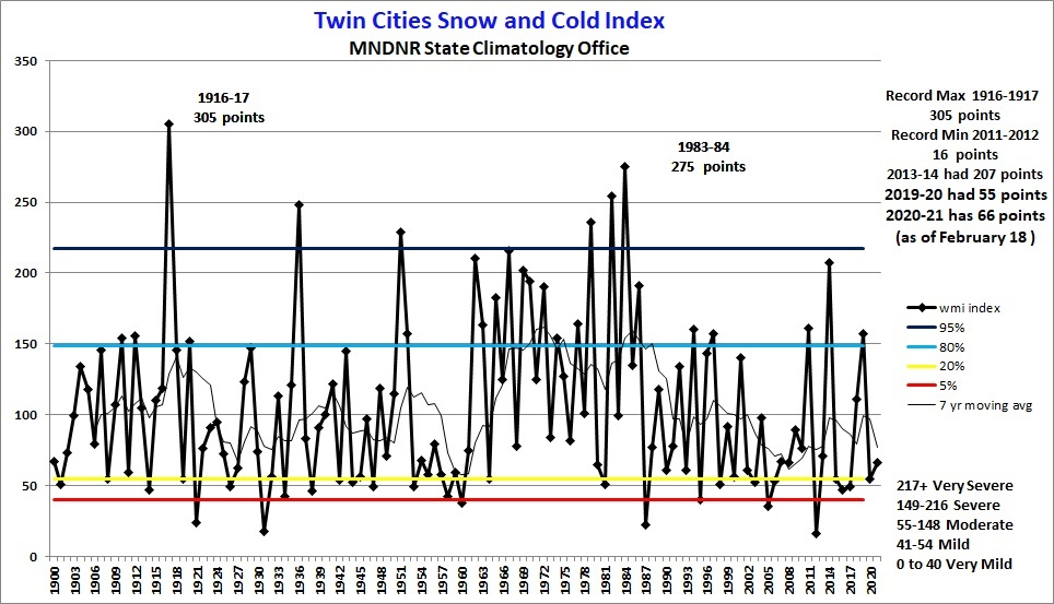 Snow and Cold Index chart