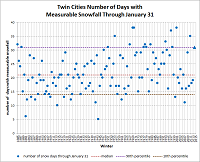 graph of winter-to-winter days with measurable snowfall through January 31