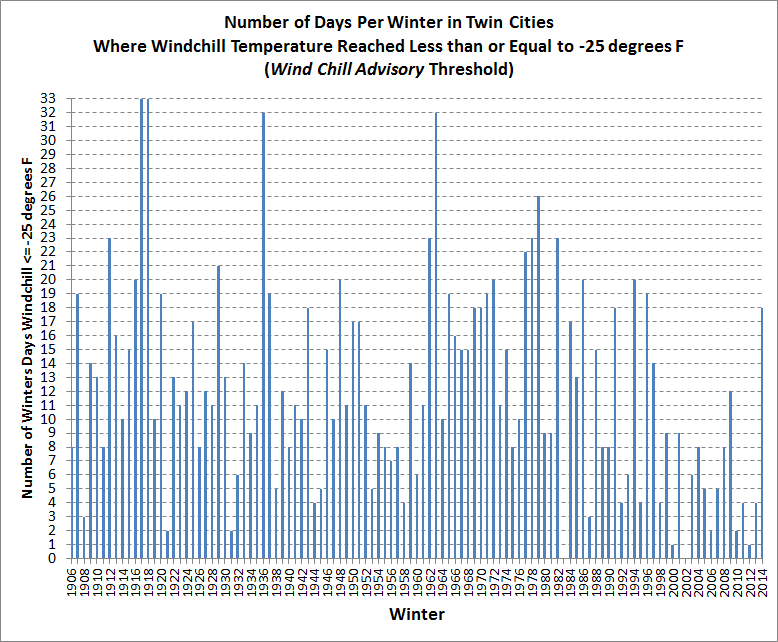 Twin Cities Wind Chill Temperature History