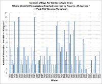 chart of winter-to-winter wind chill temperature extremes