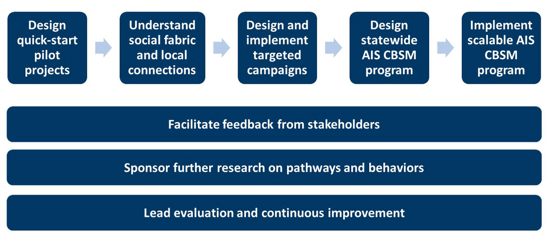 Flow diagram showing the following steps: design quick start pilot projects, understand social fabric and local connections, design and implement targeted campaings, design statewide AIS CBSM program, implement scalable AIS CBSM program, facilitate feedback from stakeholders, sponseor further research on pathways and behaviors, lead evaluation and continuous improvement.