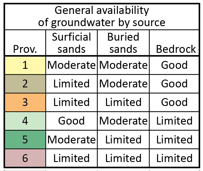 Table of general availability of groundwater by province and source (surficial sands, buried sands, or bedrock)