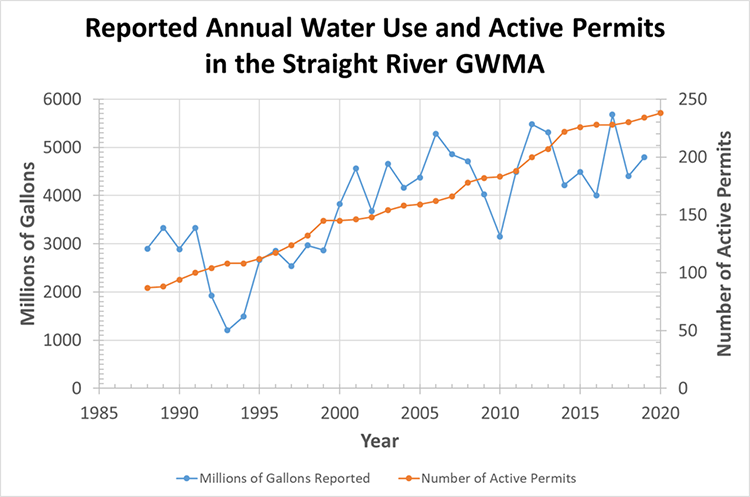 Water Use and Active Permits within the SRGWMA