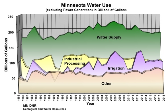 Minnesota water use (including irrigation, industrial processing, public supply and other; excluding power generation) in billions of gallons, 1985-2017