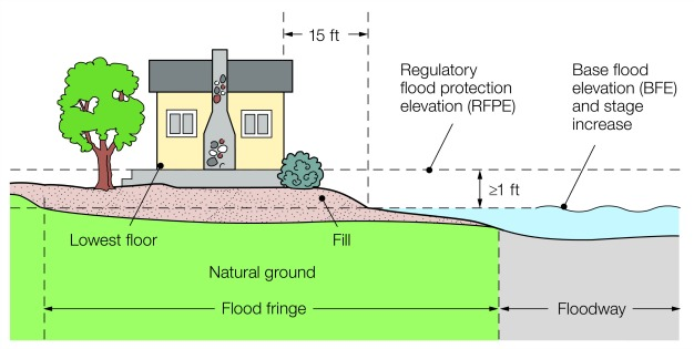 Minimum standards for structures in 100 yr floodplain