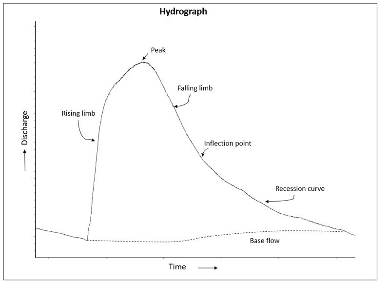 image hydrograph