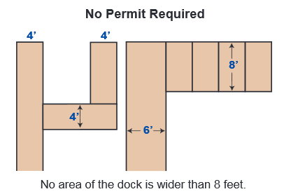 illustration of the information under Do I need a permit