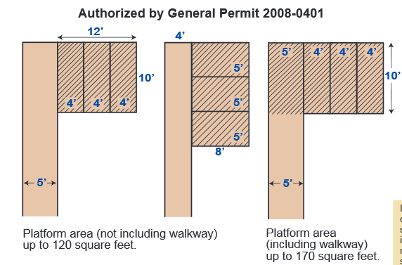 illustration of the information under General Permit 2008-0401