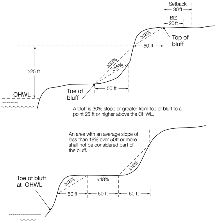 bluff standards diagram