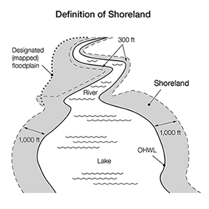 Shoreland includes areas within 1000 feet of a lake or basin, 300 feet from a river or stream, or in a floodplain