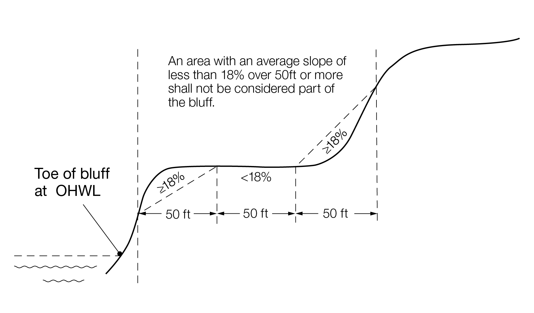 Bluff, Bluff Impact Zone, Top and Toe of Bluff diagram