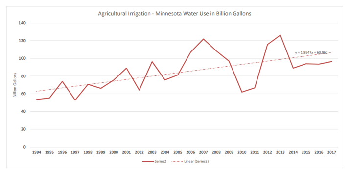 Line graph of an upward trend of water usage in Minnesota from 1994–2017